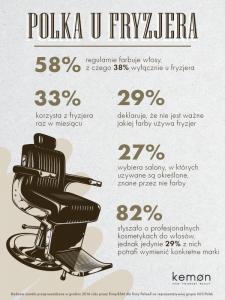 Polka u fryzjera infografika