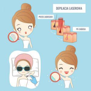 epilira depilacja laserowa przed i po zabiegu efekty